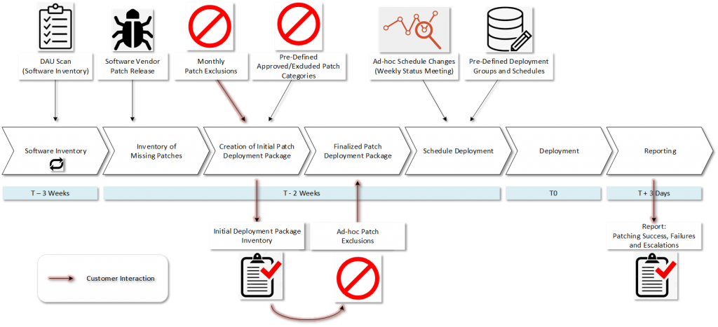 31-step patching process